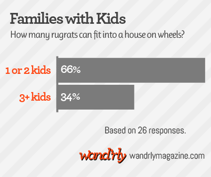 a chart showing 66% of full-time traveling families have 1-2 kids while 34% have 3 or more children living with them