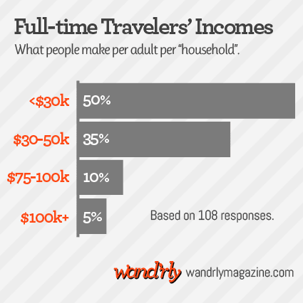 Graph of full-time travelers' incomes: 50% made less than $30k, 35% made $30-50k, 10% made $75-100k, and 5% made $100k