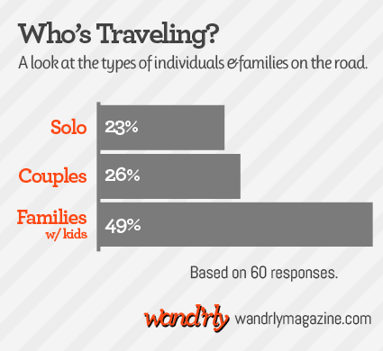 Who's Traveling? A graph showing 23% travel solo, 26% do so as two or more adults at a time, while 49% of full-timers are families with children
