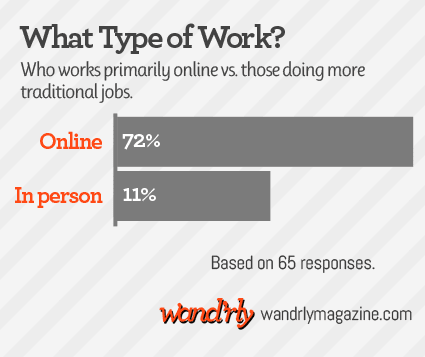 chart showing full-time travelers types of work: 72% work online, 11% in person