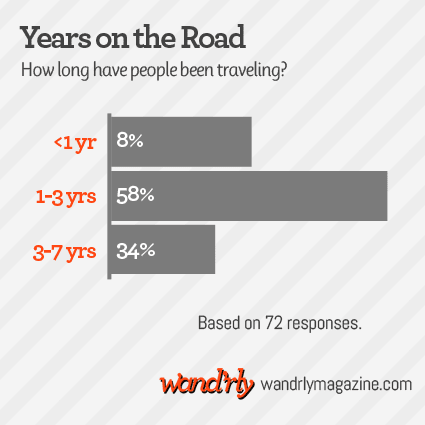 a chart showing how long people have been on the road: 8% for less than a year, 58% for 1-3 years, 34% for 3-7 years