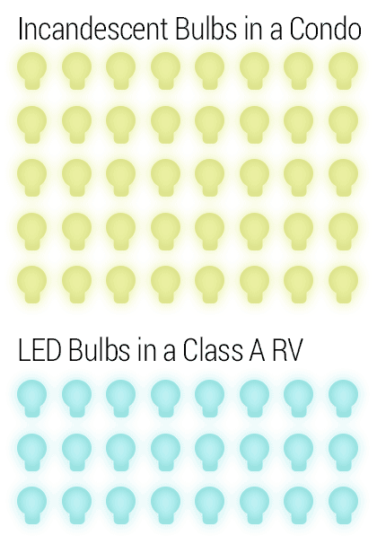 a graphic showing 40 lightbulbs used in a typical house vs. 24 in an RV