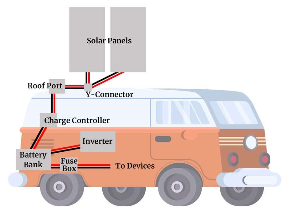 illustration of a van with all of the components we're discussing in this article in place